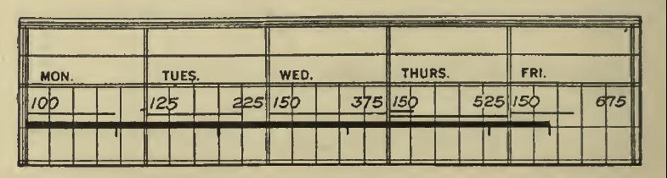 Original Gantt Chart