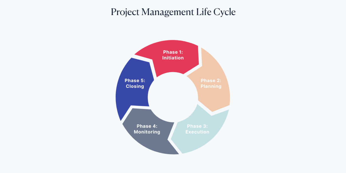 Project management phases