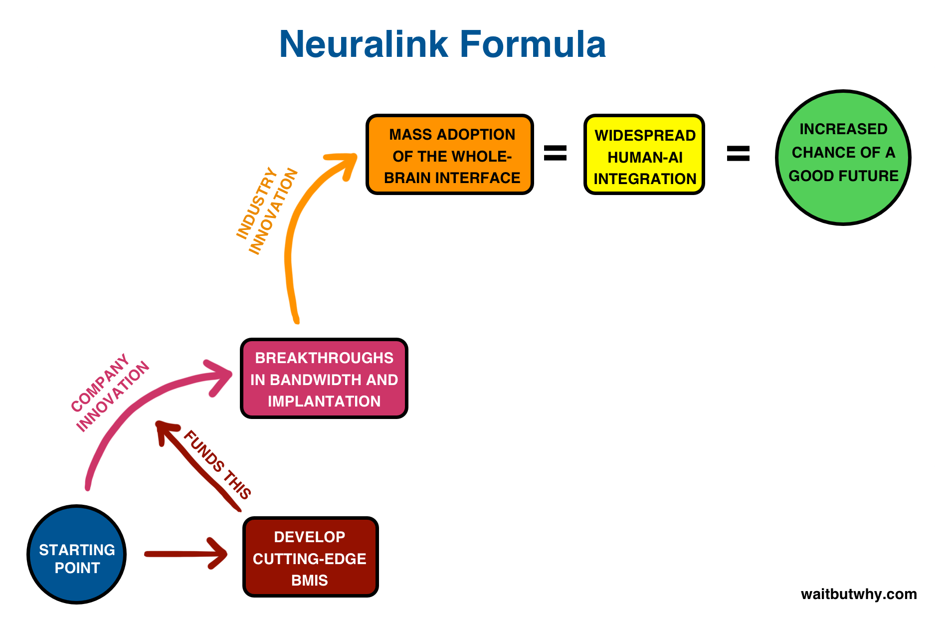 artificial intelligence neuralink